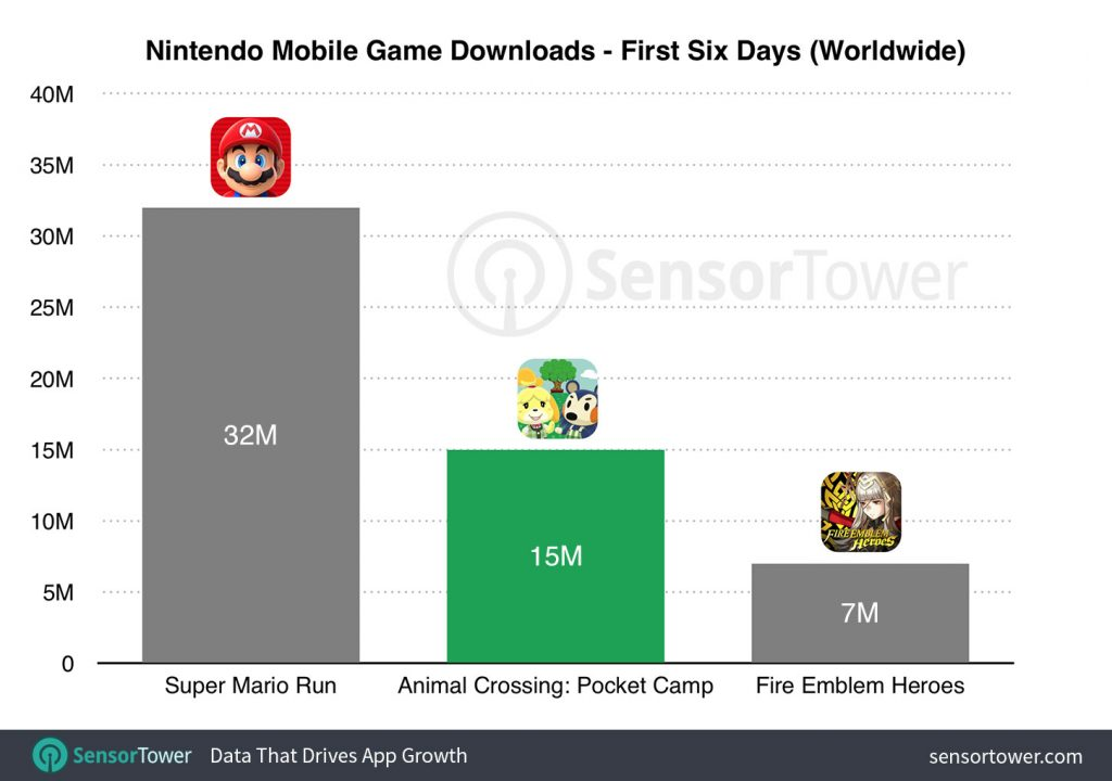 Déjà 15 millions de téléchargements de la version mobile — Animal Crossing